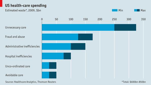 Economist-Healthcare-Spending-Waste-Chart