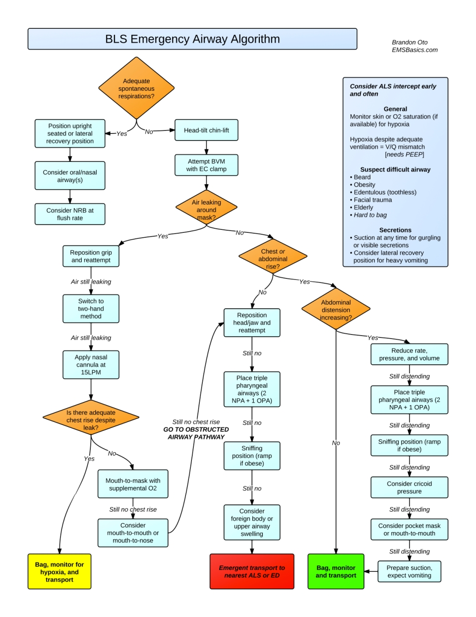 bls-airway-algorithm